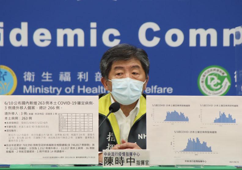 本土+263、新增28死!陳時中:疫情下降不明顯,仍須注意未來趨勢