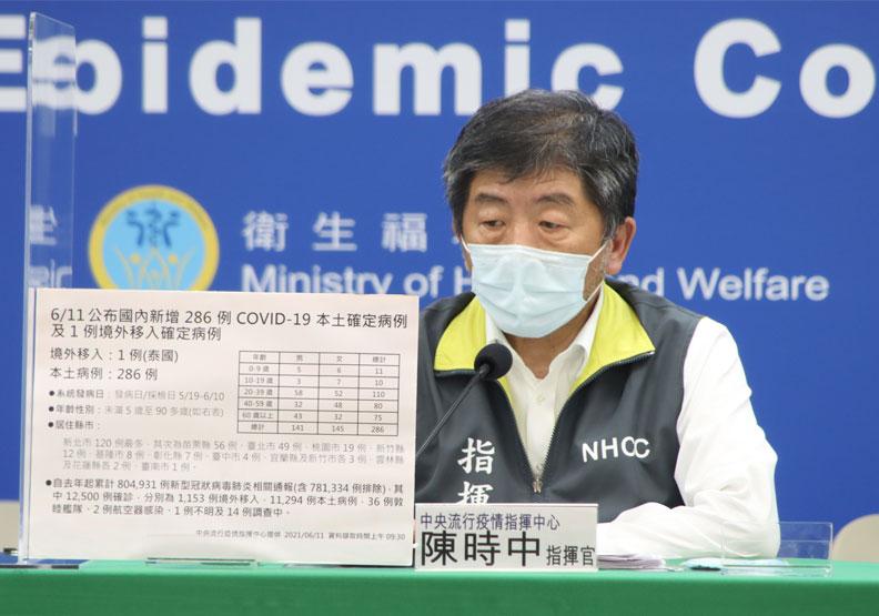 本土+286、新增24死!苗栗縣確診個案數超越台北市,呼籲提高警覺