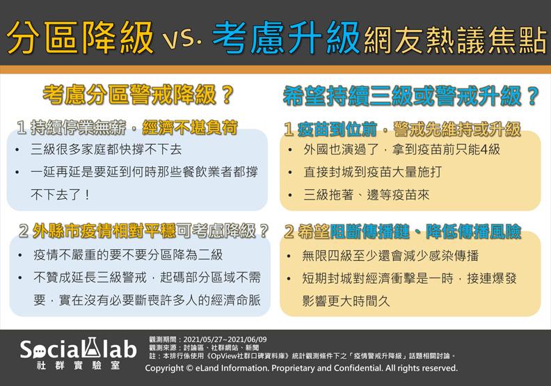 分區降級或考慮升級網友熱議焦點,Social Lab社群實驗室提供。