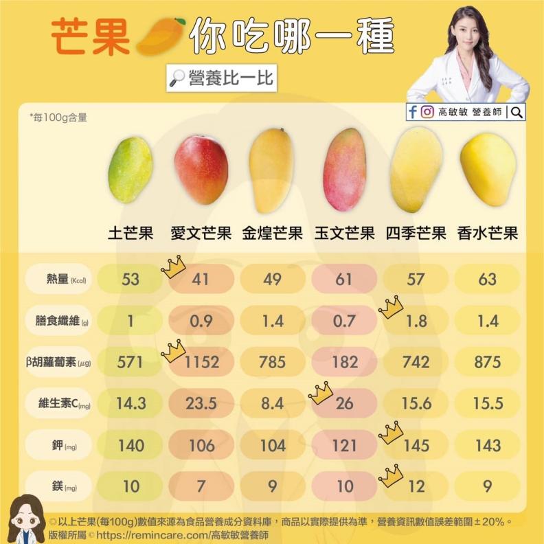 芒果營養比一比。高敏敏營養師提供