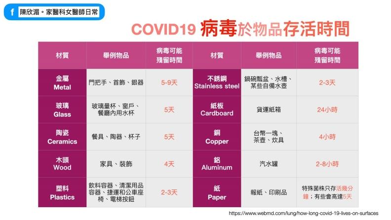 COVID-19病毒於物品存活時間。陳欣湄。家醫科女醫師日常提供