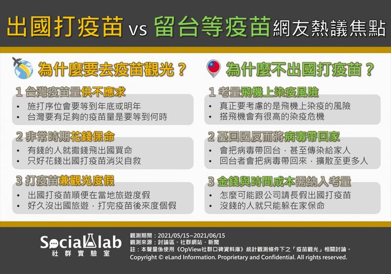 出國打疫苗 vs 留台等疫苗網友熱議焦點,Social Lab社群實驗室提供。