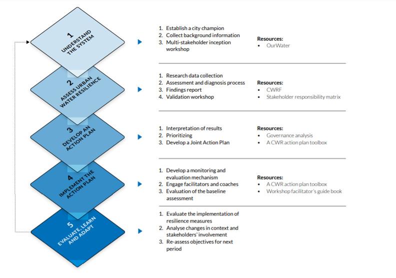 城市水韌性評估工具,圖片取自ARUP & SIWI(2019)。