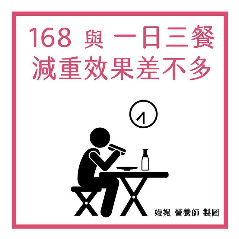168與一日三餐減重效果差不多。嫚嫚營養師提供