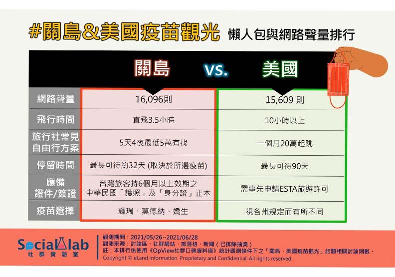 關島&美國疫苗觀光懶人包與網路聲量排行,Social Lab社群實驗室提供。