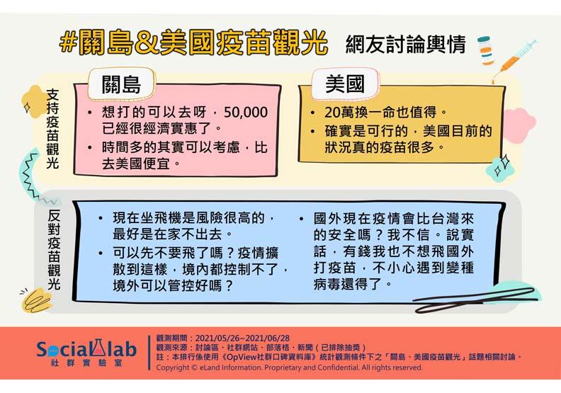關島&美國疫苗觀光網友討論輿情,Social Lab社群實驗室提供。