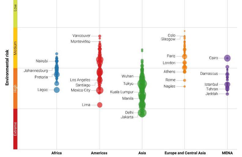 報告中指出,環境風險最高的城市主要都在亞洲,歐洲相對安全許多。maplecroft