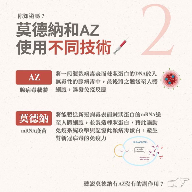 莫德納和AZ使用不同技術。林嘉俊醫師提供