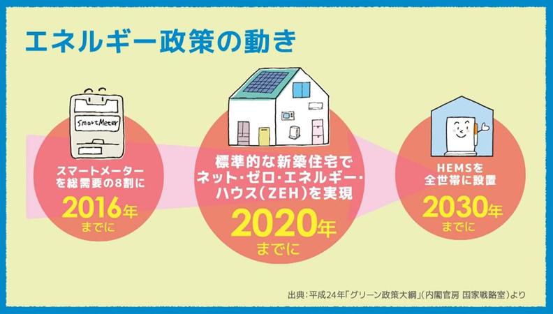 日本能源政策進程,2020年實現新建透天房屋為ZEH房屋,截圖自Panasonic YouTube。