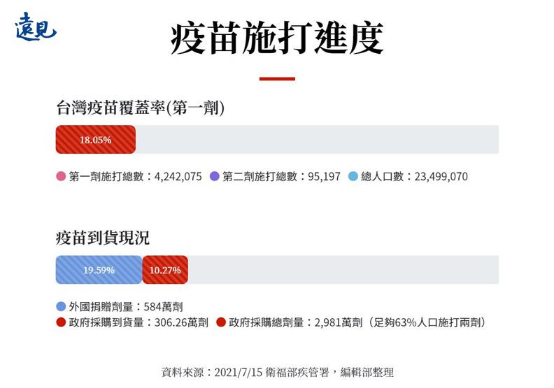 7月15日台灣疫苗施打進度。
