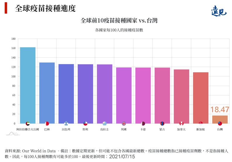 截至7月15日最新資料,台灣每100人接種18.47劑疫苗。