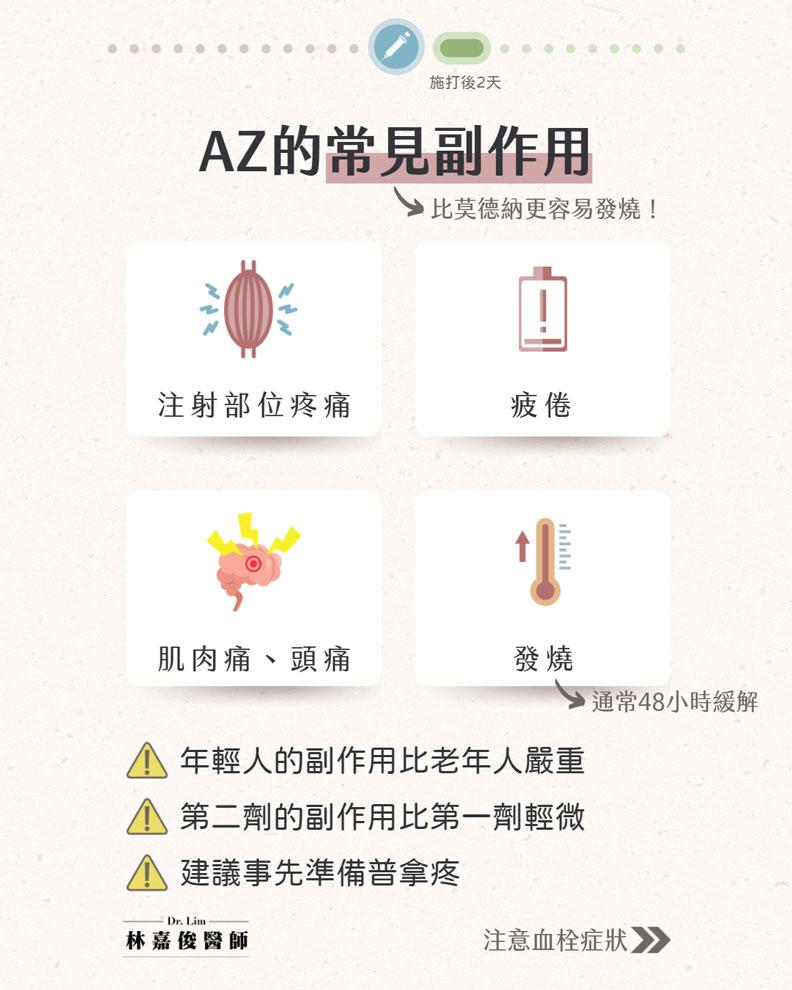 AZ的常見副作用。林嘉俊醫師提供