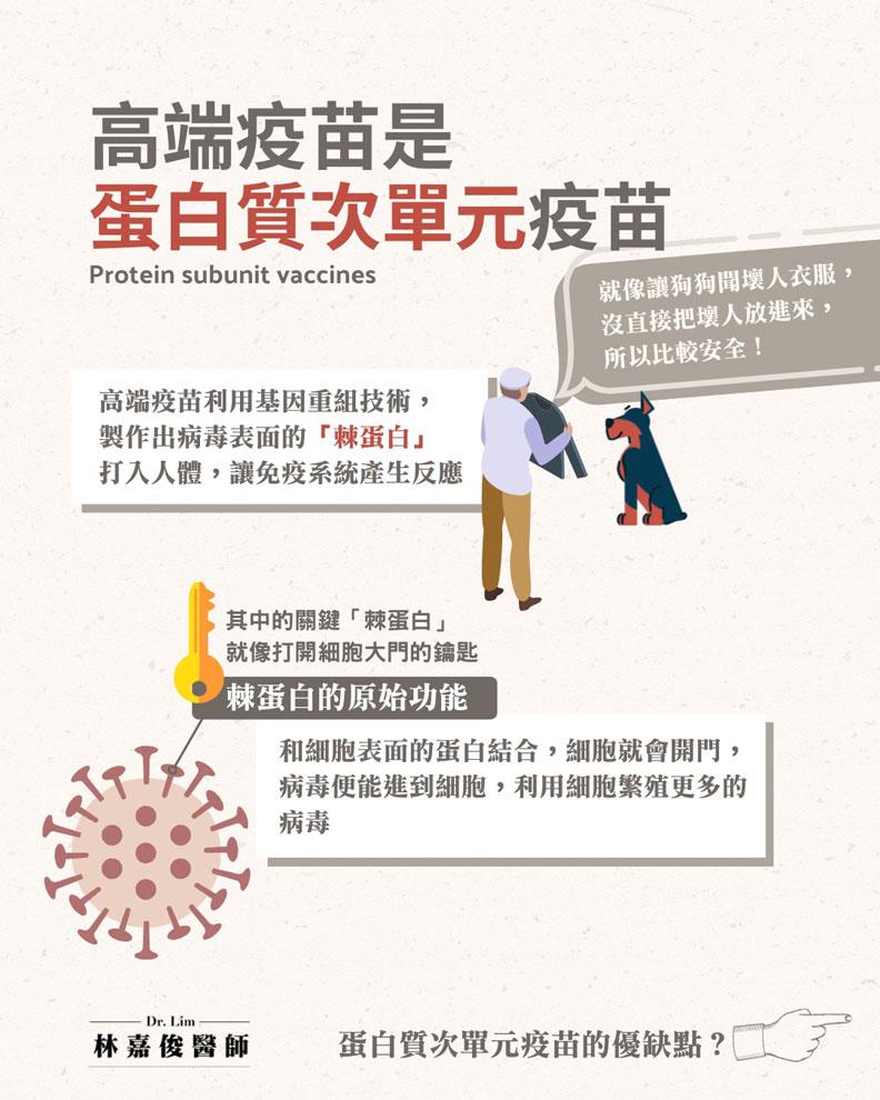 高端疫苗是蛋白質次單元疫苗(Protein subunit vaccines)。林嘉俊醫師提供