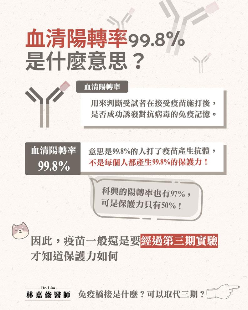 血清陽轉率99.8%是什麼意思?林嘉俊醫師提供