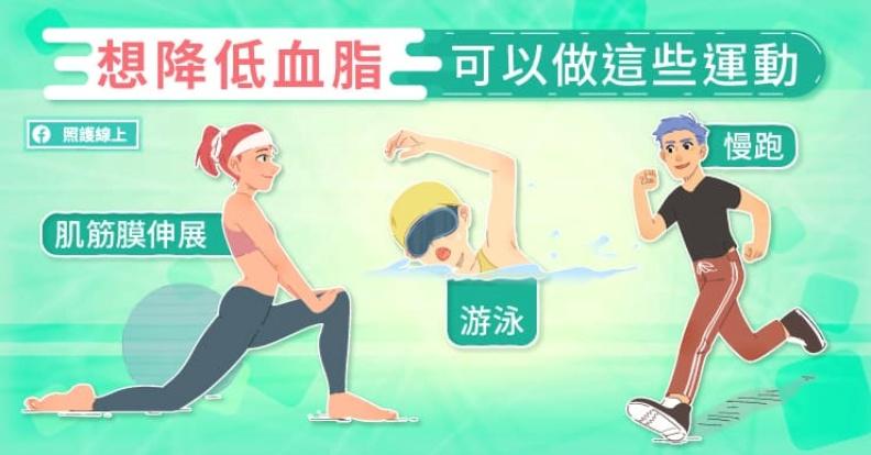 想降低血脂可以做這些運動。照護線上提供