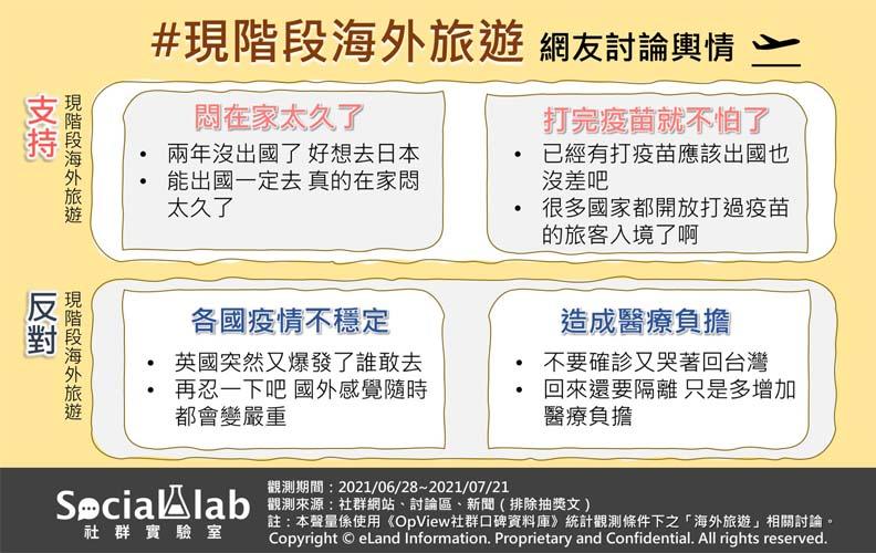 海外旅遊網友正負討論文本,Social Lab社群實驗室。