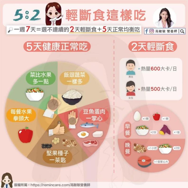 5:2輕斷食法。高敏敏營養師提供