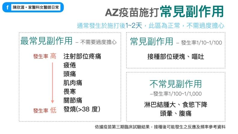 AZ疫苗施打常見副作用。陳欣湄醫師提供