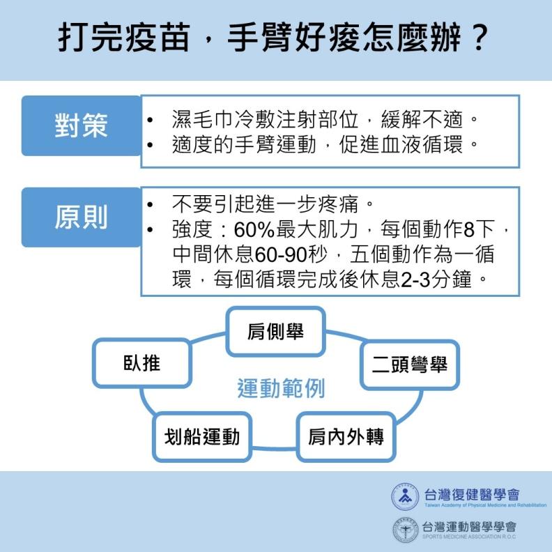 打完疫苗,手臂好痠怎麼辦?台灣運動醫學學會提供