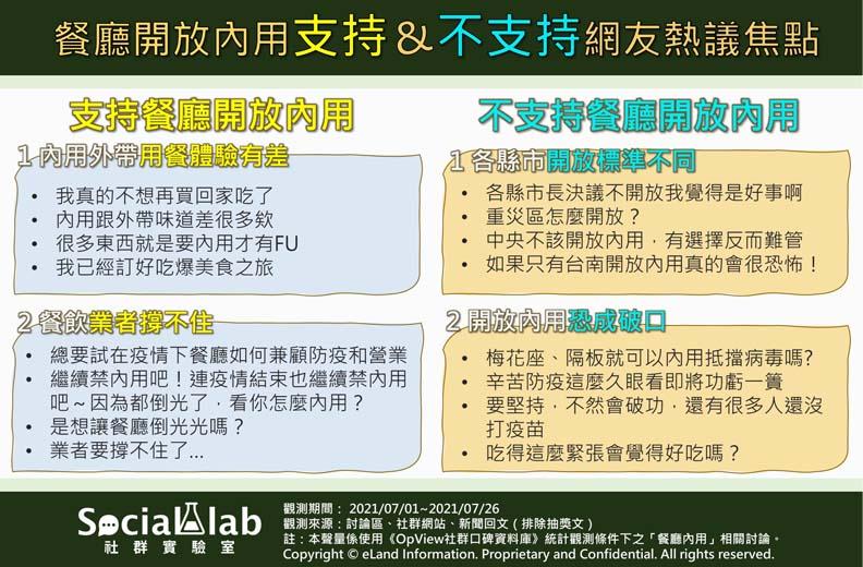 餐廳內用話題網友正反輿情文本,Social Lab社群實驗室提供。