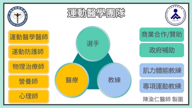 運動醫學團隊是跨領域的組成。台灣運動醫學學會提供
