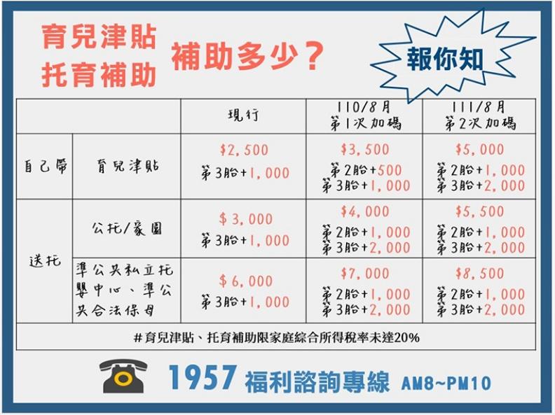 育兒津貼及托育補助新制加碼多少?簡單1張圖報你知。(圖/衛福部提供)