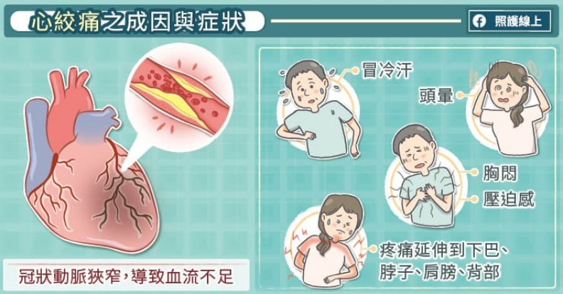 心絞痛的成因與症狀。取自照護線上