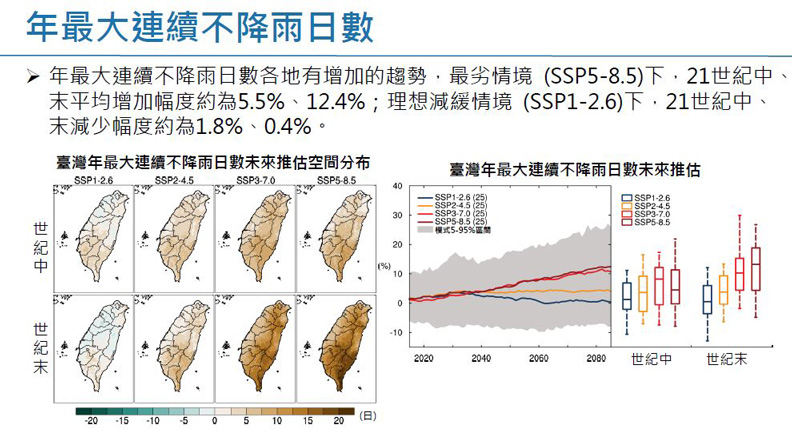 套用SSP分析的年最大連續不降雨日數。擷取自許晃雄教授報告