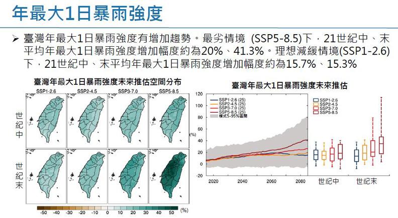 套用SSP分析的年最大1日暴雨強度。擷取自許晃雄教授報告