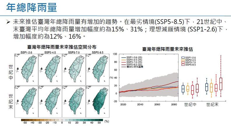 套用SSP分析的年總降雨量。擷取自許晃雄教授報告