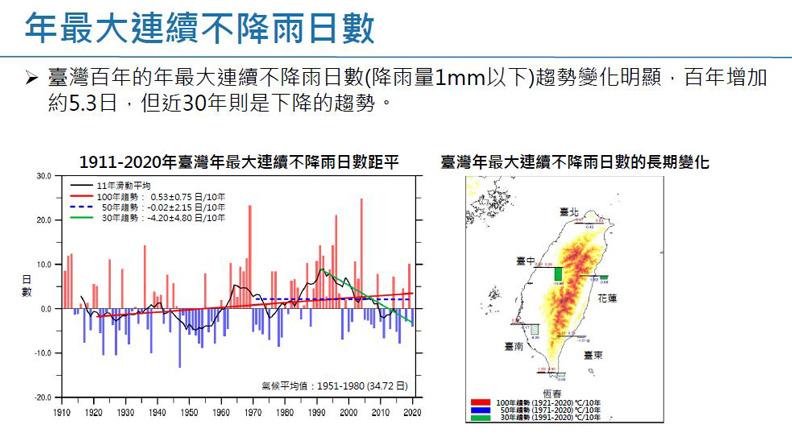 年最大連續不降雨日數。擷取自許晃雄教授報告