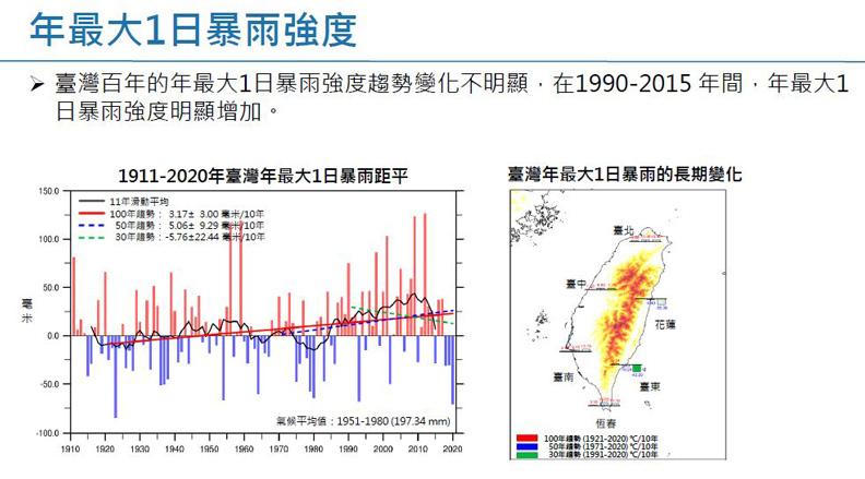 年最大1日暴雨強度。擷取自許晃雄教授報告