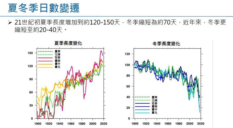 夏季冬日數變遷。擷取自許晃雄教授報告