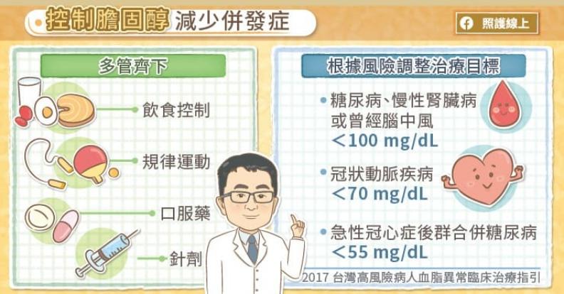 控制膽固醇,避免併發症。照護線上提供