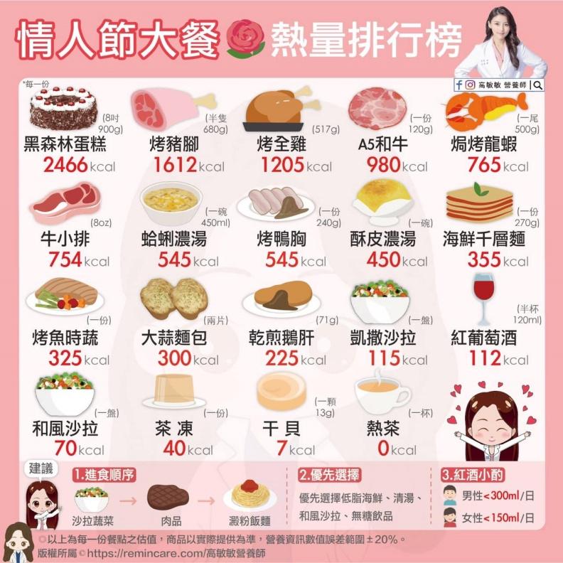 情人節大餐熱量排行榜。高敏敏營養師提供