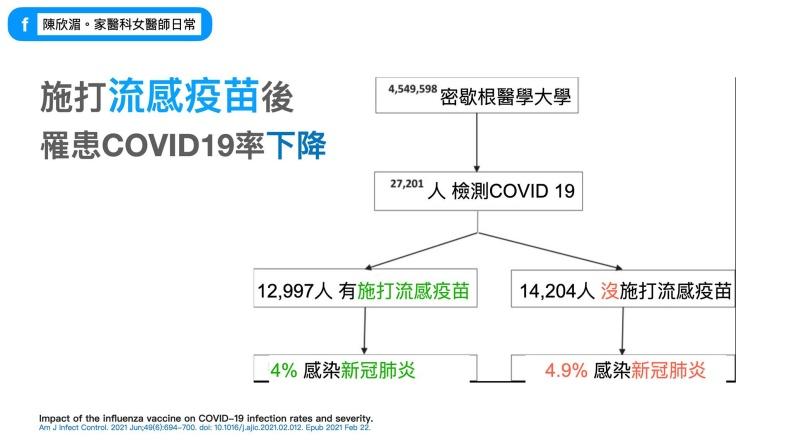 施打流感疫苗後罹患COVID-19率下降。陳欣湄。家醫科女醫師日常提供