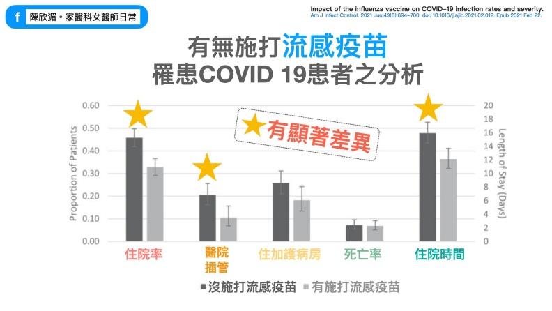 有無施打流感疫苗罹患COVID-19患者之分析。陳欣湄。家醫科女醫師日常提供