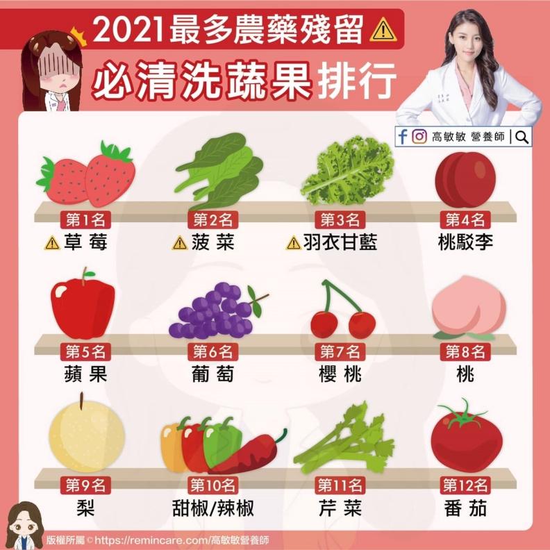 2021最多農藥殘留,必清洗蔬果排行。高敏敏營養師提供