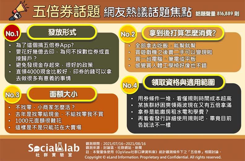 五倍券話題網友熱議焦點,Social Lab社群實驗室提供。