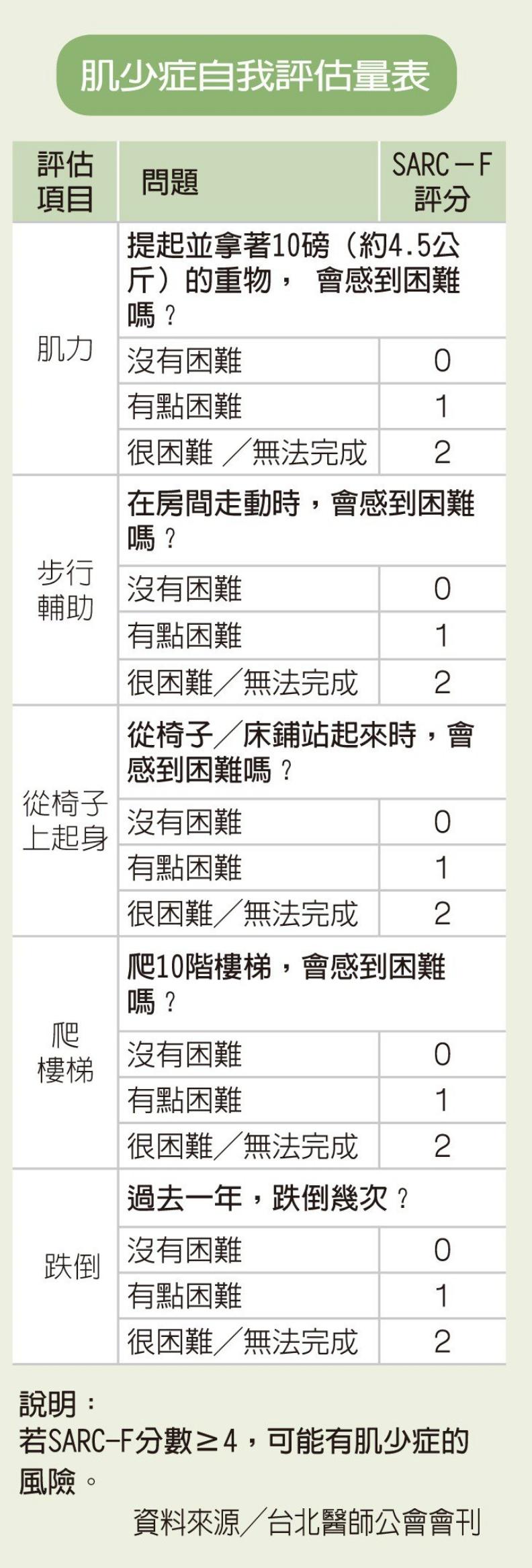 肌少症自我評估量表。聯合新聞網提供