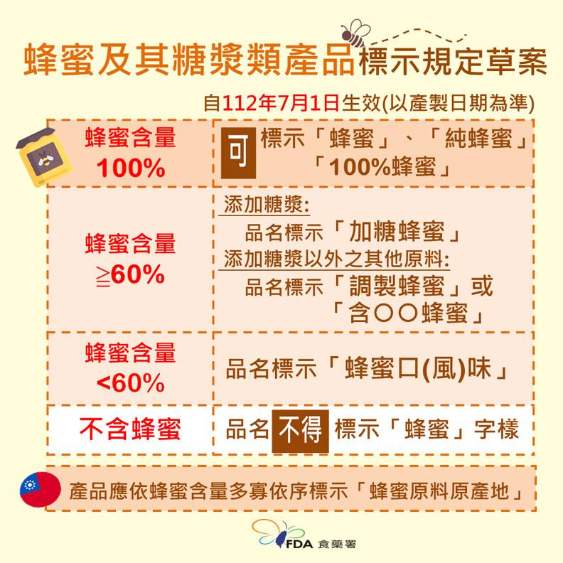 蜂蜜及其糖漿類產品標示規定草案。食藥署提供