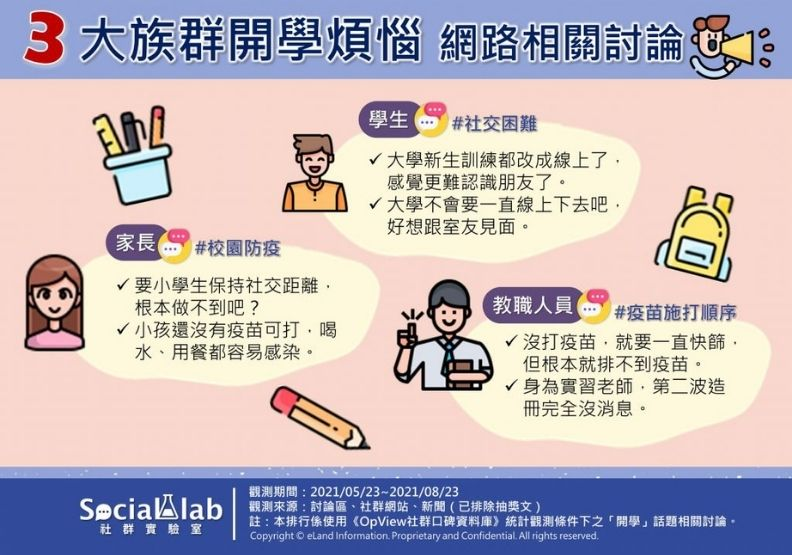 三大族群開學煩惱網路相關討論,Social Lab社群實驗室提供。