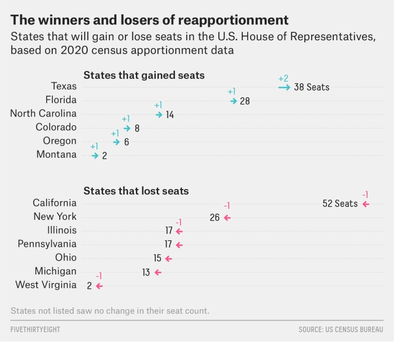 這次普查後影響數州衆議員席次的分布圖。圖片取自fivethirtyeight by Anna Wiederkehr