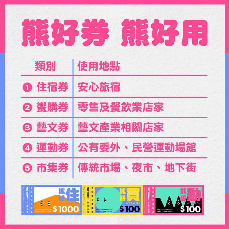 台北市推出熊好券,台北市政府提供。
