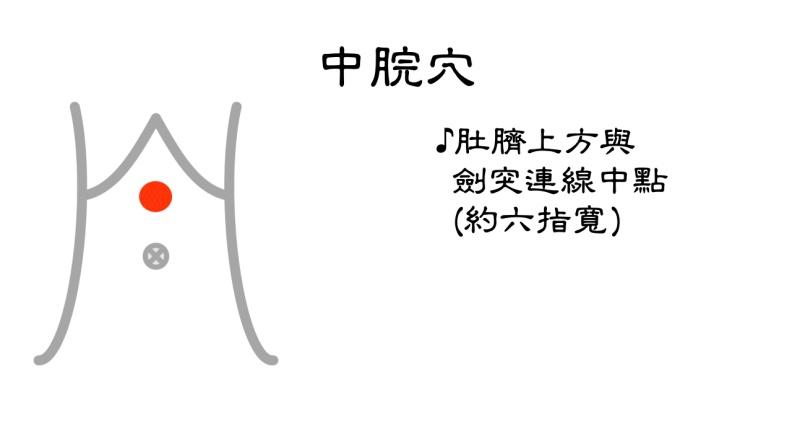 中脘穴位置。台北市聯合醫院張馨予醫師提供