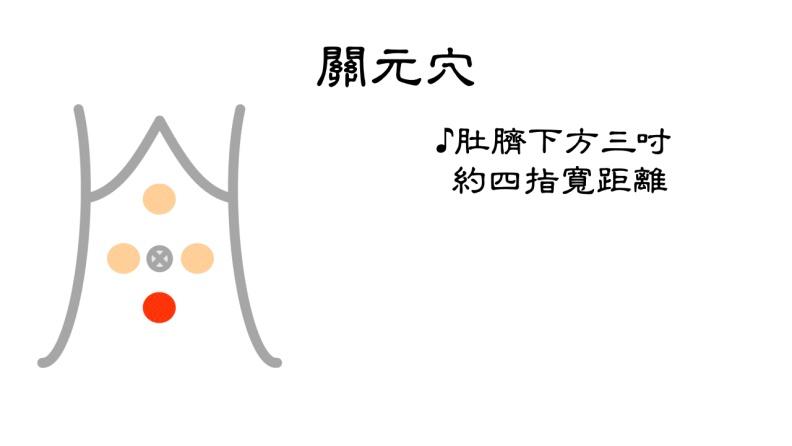 關元穴。台北市聯合醫院張馨予醫師提供