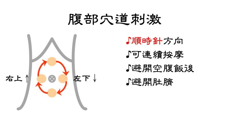 腹部穴道刺激注意事項。台北市聯合醫院張馨予醫師提供