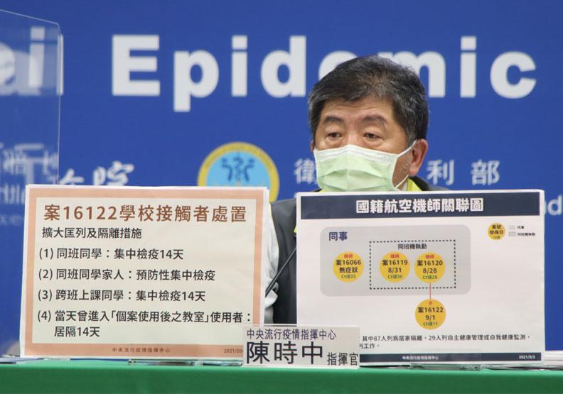 機師兒染Delta可能性高!Ct值僅11,同班同學及家人預防性集中檢疫