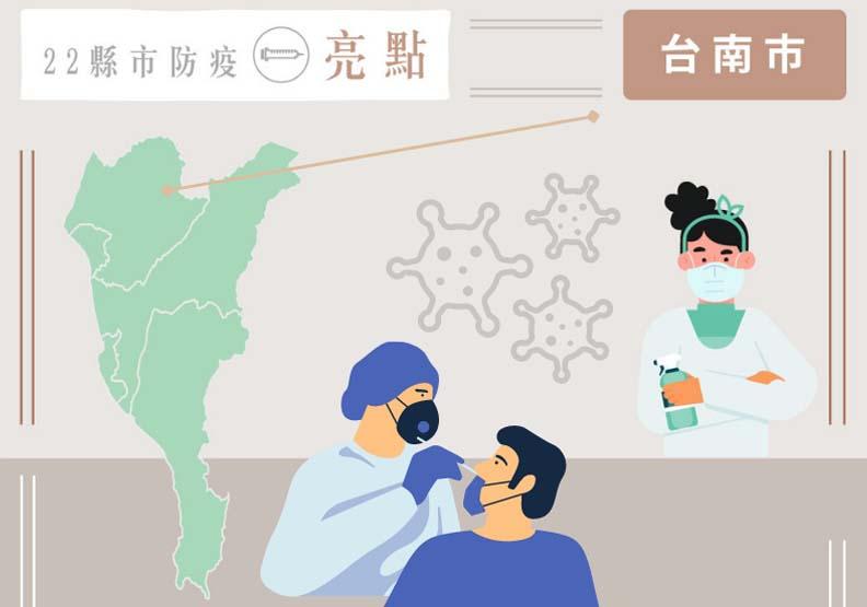古城抗疫科技戰!台南市篩檢量最大化,美食之都智慧防疫拚觀光