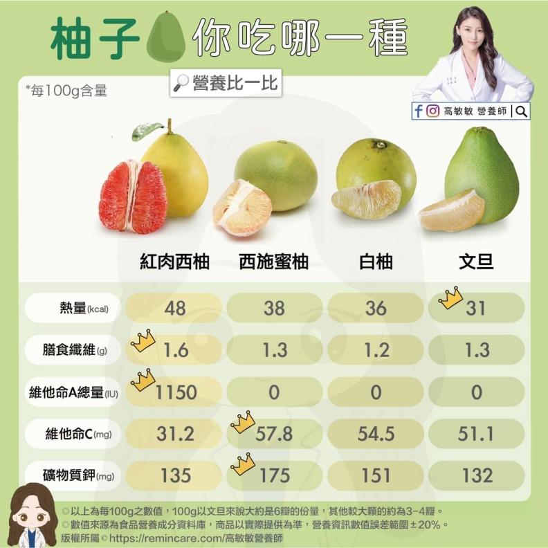 柚子你吃哪一種,營養比一比。高敏敏營養師提供